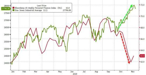 Republican Consumer Comfort Plunges To 18-Month Lows, Renter Hope Hammered