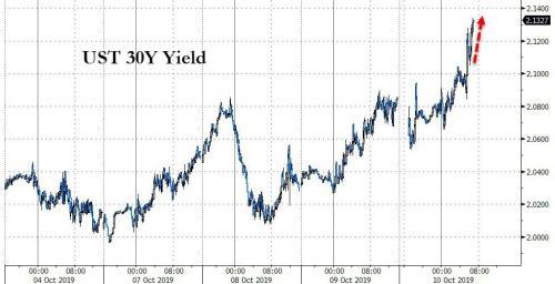 Stocks, Yuan, Bond Yields Spike On Trump China Tweet