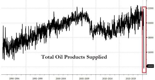"""Caves, Cars, & Clogged Pipelines - Oil Traders Turn To """"Oddball Storage Locations"""" As Demand Hits 30-Year Lows"""