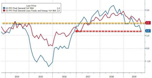US Producer Prices Unexpectedly Plunge In September - Biggest Drop Since 2015