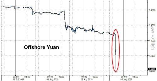 Currency War Begins - Chinese Yuan Crashes Past 7/USD To Record Low