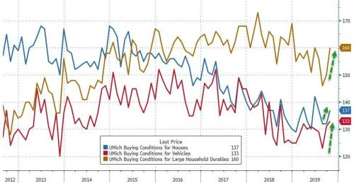 UMich Confidence Survey Soars As Real Wage Expectations Hit Multi-Decade Highs