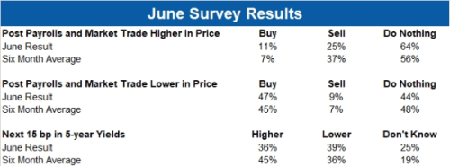 """""""This Is Jay's Market"""": 73% On Wall Street Say The Fed Is Behind The S&P Rally"""