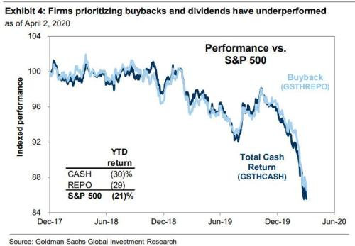 "Goldman Warns Of A ""Significant"" Adverse Impact On Stocks As 2020 Buybacks Are Cut In Half"