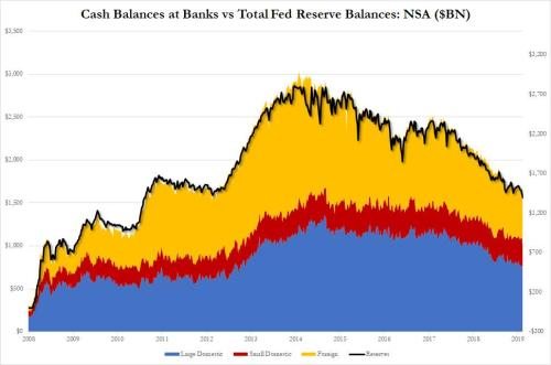 Here Is The Megabank Behind September's Repo Shock