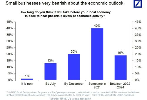18 Million Jobs At Risk Of Permanent Loss: What Happens To Small Businesses When The Bailout Money Is Spent