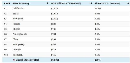 Animation: The 20 Largest State Economies By GDP Over The Last 50 Years