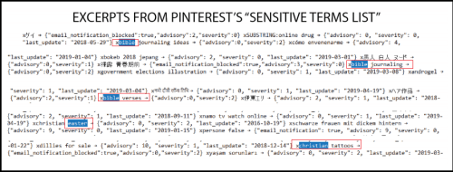 """Pinterest Bans Zero Hedge By Adding To """"Porn Domain Block List"""" Used To Target Conservatives"""