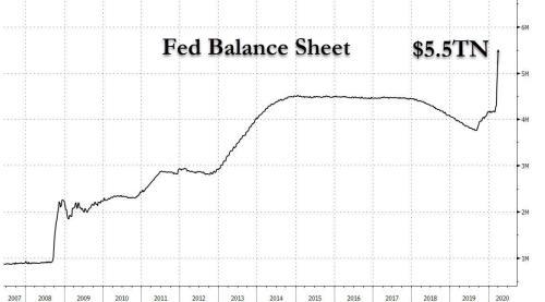 Fed Balance Sheet Hits .5 Trillion As Discount Window Usage Soars