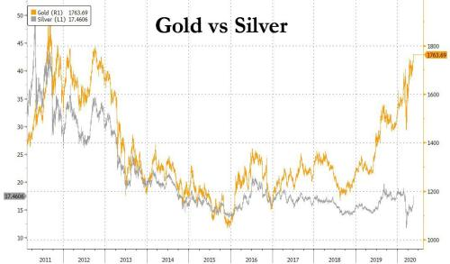 """""""We Print It Digitally"""": Futures, Gold Soar After Powell Vows """"Lot More We Can Do"""""""