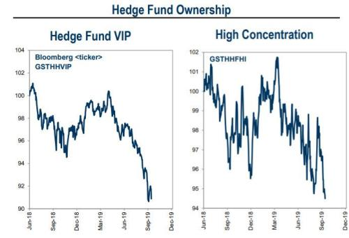 Goldman: These Are The Two Huge Risks Facing Traders Right Now