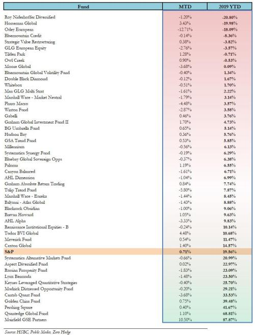 Cohen, Griffin, Balyasny All Hammered By Quant Quake: Here Are The Best And Worst Performering Hedge Funds Of 2019