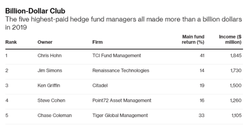 Meet The 5 Hedge Fund Managers Who Made More Than  Billion Each In 2019