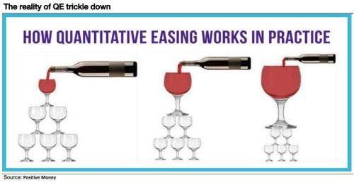 """The World Has Gone Mad"": Albert Edwards Shows How ""Trickle Down"" QE Works In One Chart"