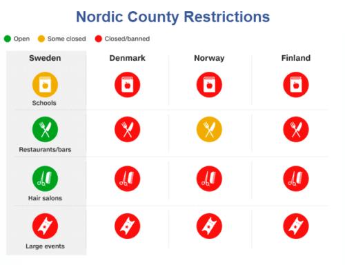 Обрабатывает ли Швеция COVID-19 неудачу или успех? 2