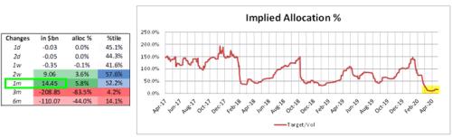 """Жестокий """"Рогатка"""" выше: CTA переворачиваются с -69% коротких до + 100% длинных при закрытии выше 2901 4"""