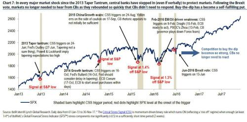 "Here's Why Professional Investors Just Refuse To Play: Market Fragility Is ""Off The Charts"""