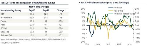 Mixed Signals: Which Is More Relevant - The ISM Manufacturing Or Markit PMI Survey