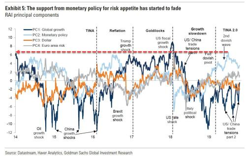 Goldman: The Fed Was The Main Driver Of Markets In 2019