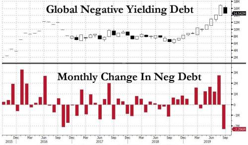 Austrian 100 Year Bond Enters Bear Market As Negative Debt Collapses