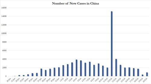 China Forced To Revise Number Of Virus Cases Sharply Higher After Hubei Caught Undercounting New Infections