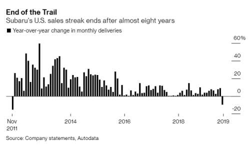 """""""The Collapse Is Here"""": Initial U.S. Auto Sales For September Paints An Ugly Picture"""