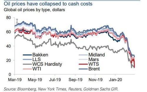 Производители нефти теперь платят клиентам, поскольку цена становится отрицательной 2