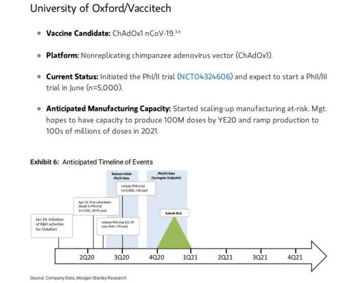 Oxford University Coronavirus Vaccine Trial Chance Of Success Cut From 80% To Only 50%