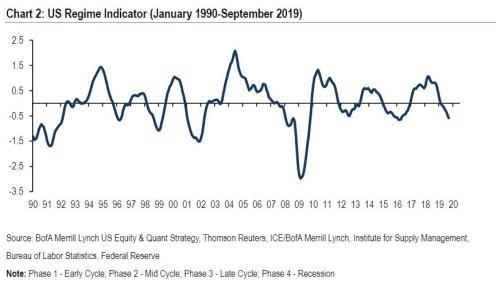 """""""Risk Of Imminent Whipsaws"""": BofA's Regime Indicator Is In The Last Month Of Its """"Downturn"""" Phase"""