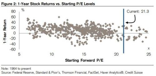 Why Credit Suisse Sees 0% Returns Over The Next Decade
