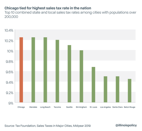 Chicago Defends Title Of 'Highest Sales Tax Rate In The Nation'