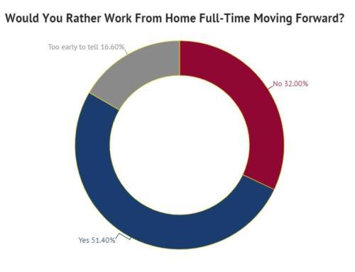 Половина американских рабочих будут работать из дома навсегда 5