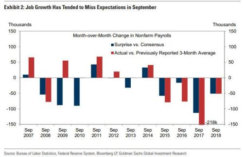 September Payrolls Preview: Can We Get The First Negative Print In 10 Years?