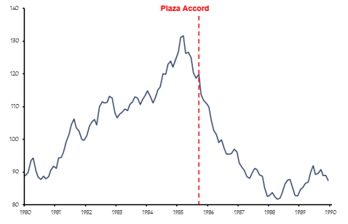 Will The Drive To Devalue The Dollar Lead To A Plaza Accord 2.0?