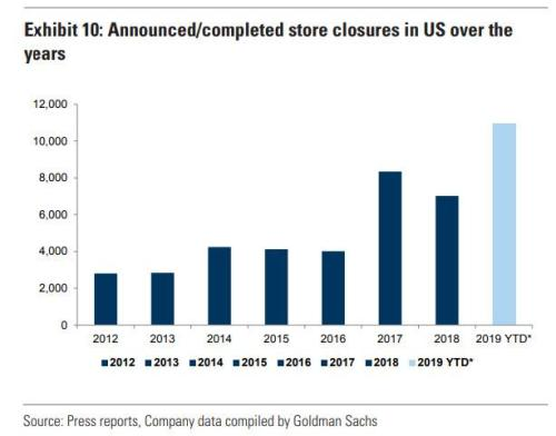 Mall Vacancy Rate Hits 8-Year High Amid Record Number Of Store Closures