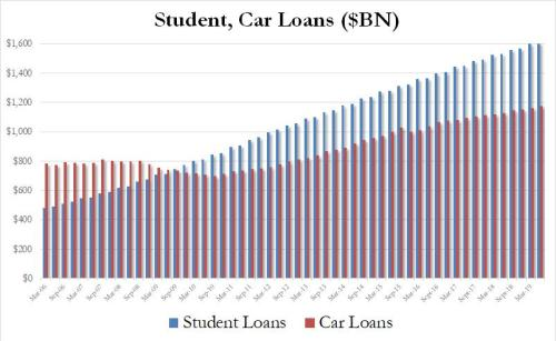 Student, Car Loans Surge Most In Three Years
