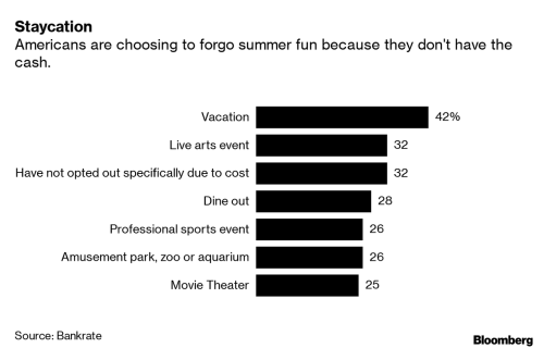 42% Of Americans Say They Can't Afford Vacation