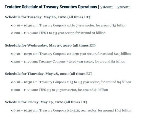 Fed Tapers Daily Treasury Purchases To Just  Billion Per Day