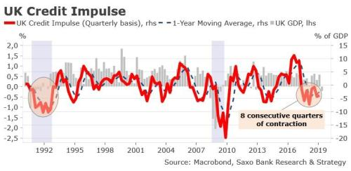 This Is The Longest Contraction In UK Credit Impulse Since The Early 1990s