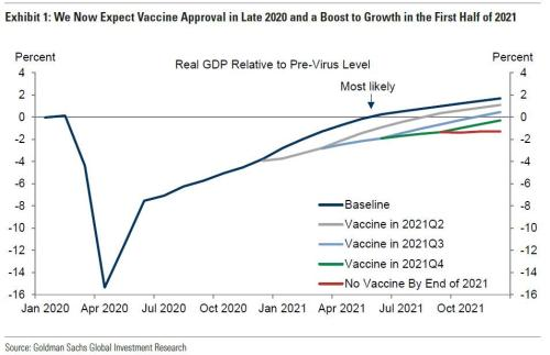 With 160 Vaccine Candidates In Development, Goldman Expects An Economic Boom Once At Least One Is Approved By The End Of 2020