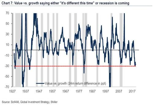 """""""It's The Fed, Stupid"""": BofA Now Sees The """"Irrational"""" S&P Overshooting To 3,333"""