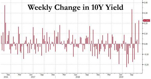 Blain: If Yields Rise Any Higher, The Melt-Up Will Quickly Reverse