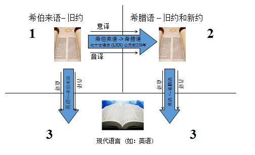 这显示了从原始到现代圣经的翻译流程
