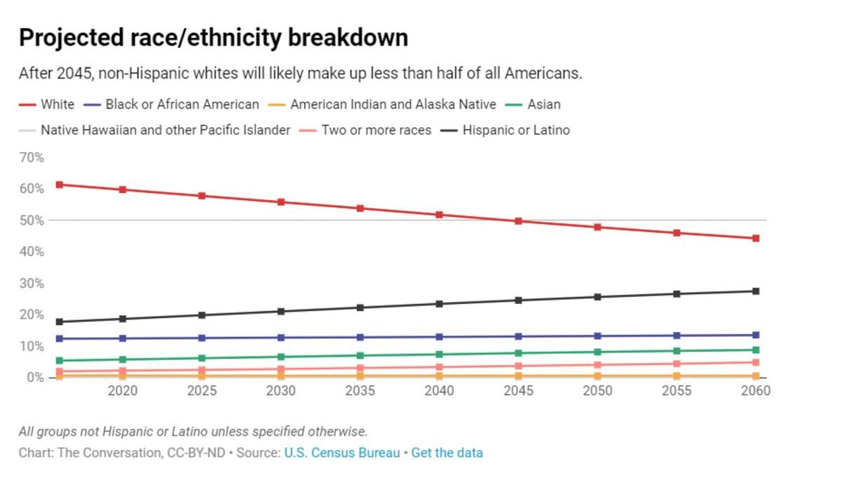 美國未來具人口優勢:拉丁裔增長 白人太少 潛藏危機