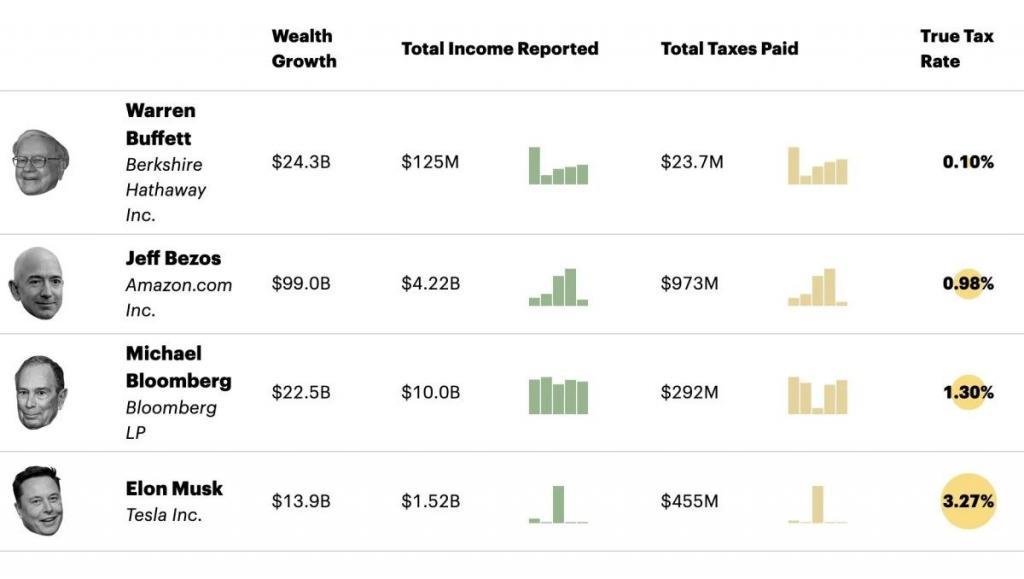 """超級富豪納稅情況大公開,""""真實稅率""""低到驚人"""