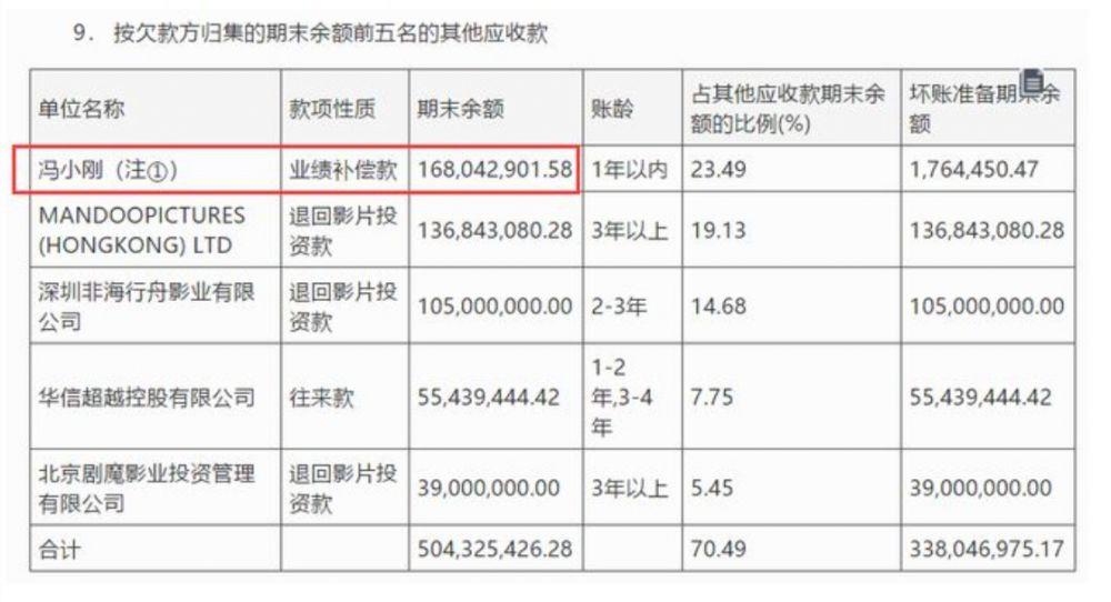 馮小剛又賭輸了 5年賠償2.3億  仍有8億落袋為安