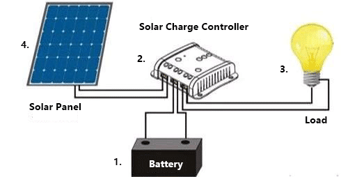 solar panel charge controller wiring diagram best guide Solar Panel Setup Diagram