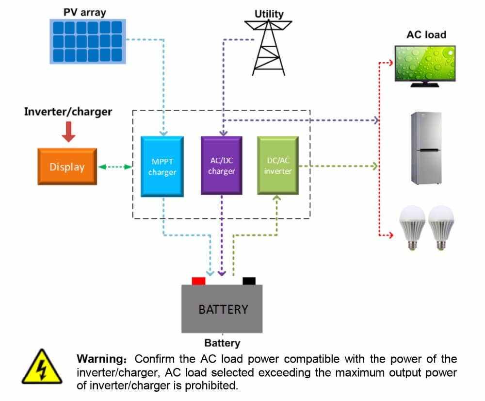 Astonishing Epever Upower Inverter Charger 2 In 1 Powerful Solar Wiring Cloud Brecesaoduqqnet