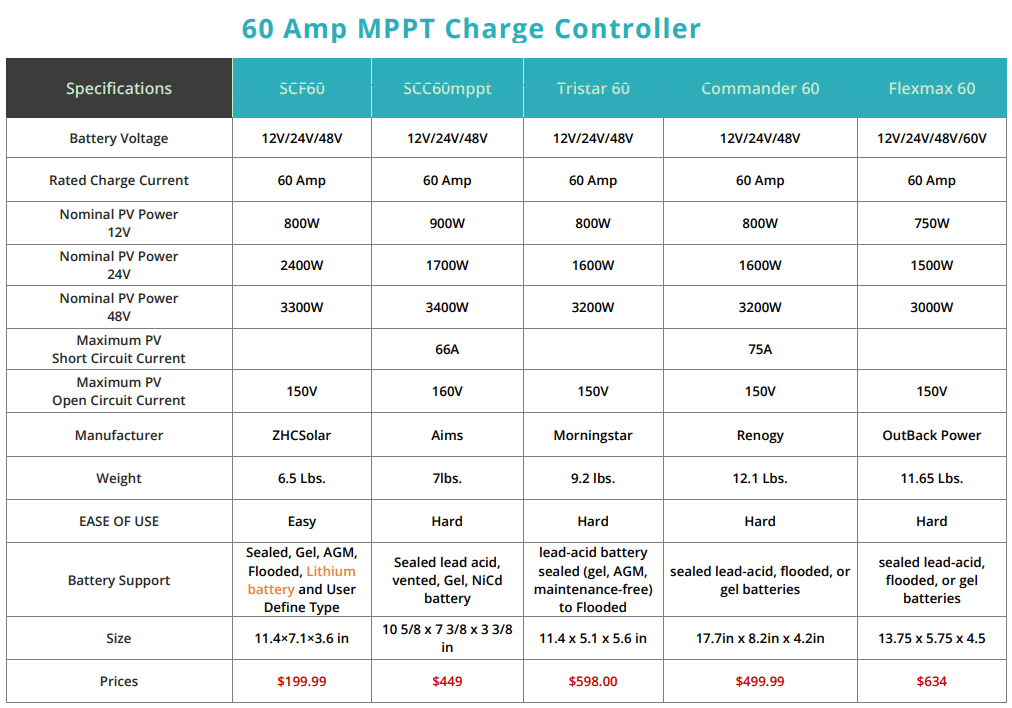 60 Amp MPPT Charge Controller Comparison Sheet
