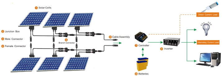 home solar power system wiring diagram